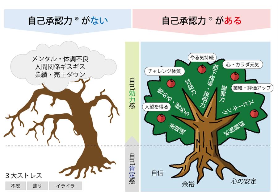 自己承認力の木